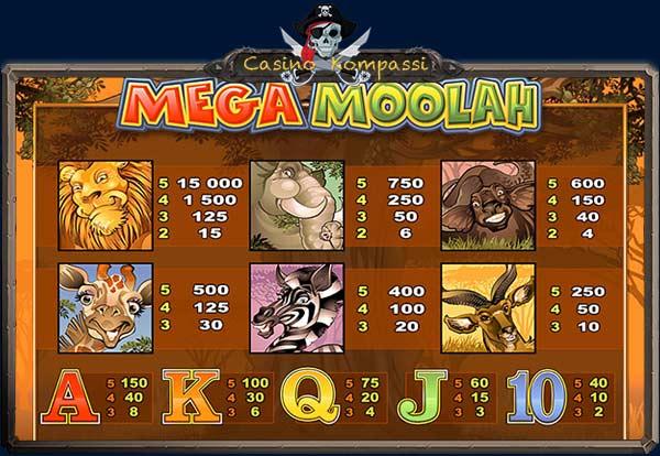 Mega Moolah voittotaulukko