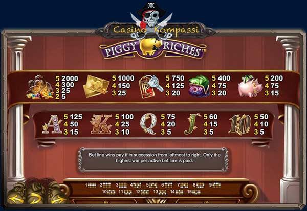 Piggy Riches voittotaulukko