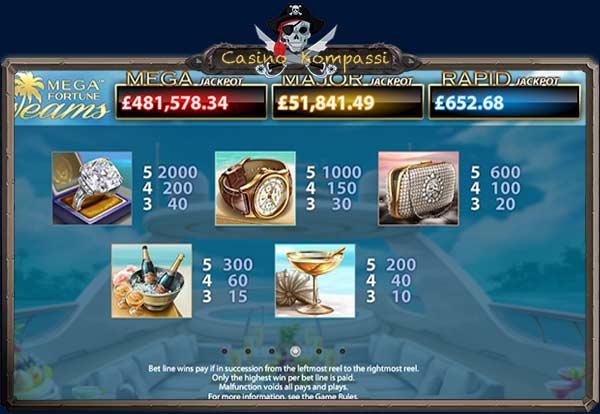 Mega Fortune Dreams voittotaulukko
